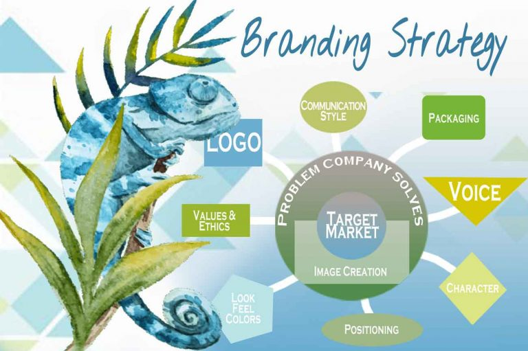 Branding your company and branding your product or services
