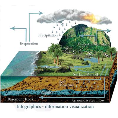 Infographics information visualization marketing company