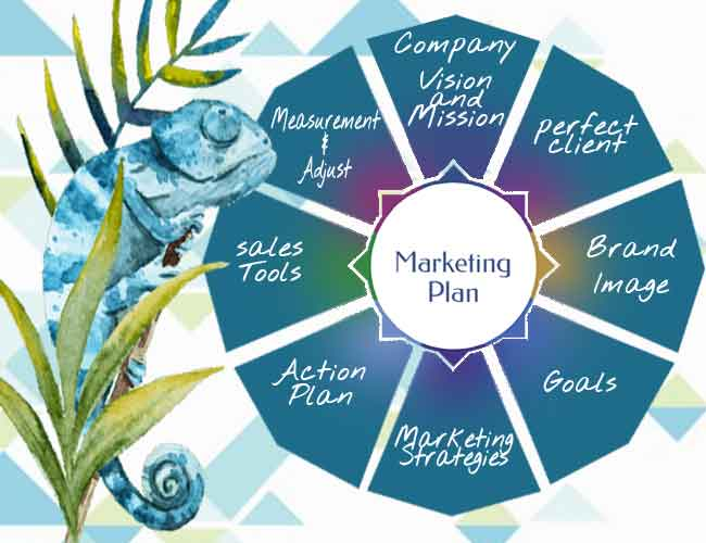 Defining your best marketing practices Creating a Marketing plan specifically for your product or service